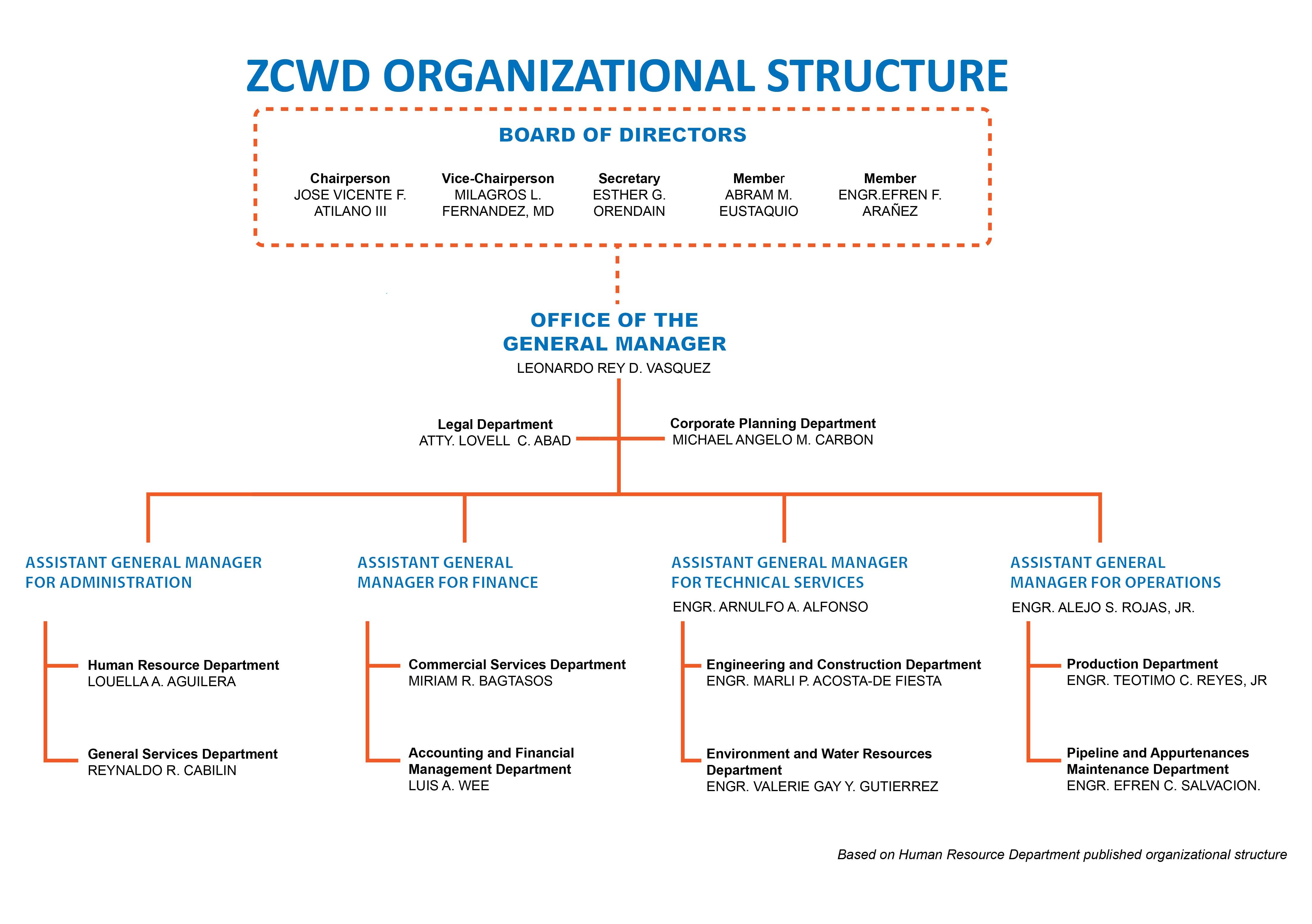 Organizational Structure Zcwd Official Website